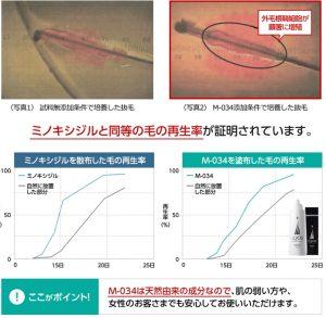 M-034はミノキシジルと同様の効果がある。