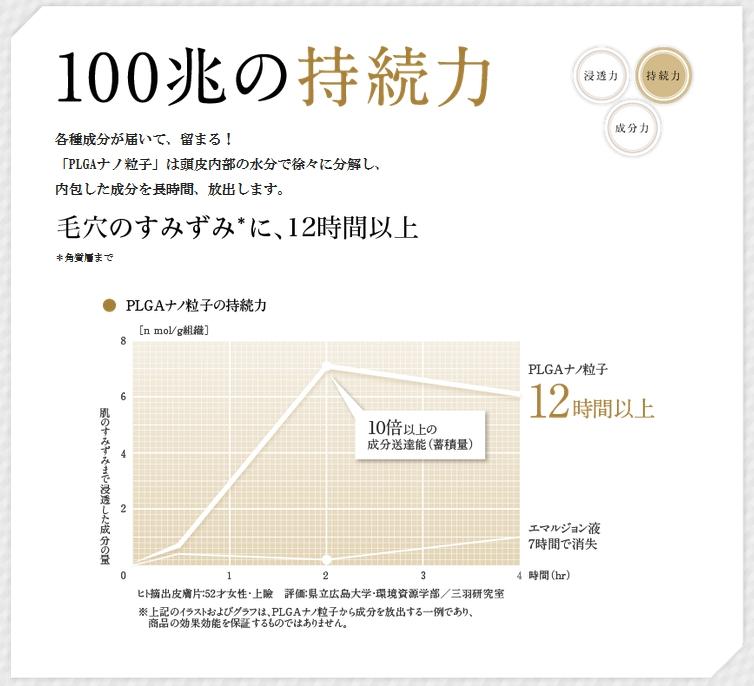 ナノインパクト100の発毛力浸透力